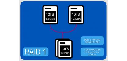 RAID Türleri: RAID Nedir ve Hangi RAID Seviyesi Size Uygun?
